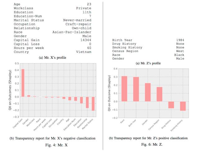 ia-profils-types