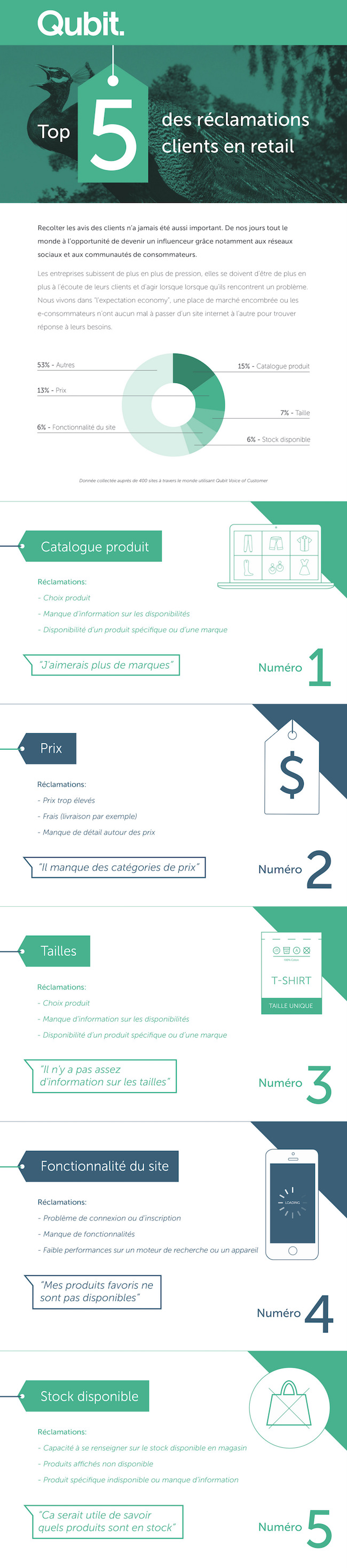 VOC Retail Infographic_Final French Copy