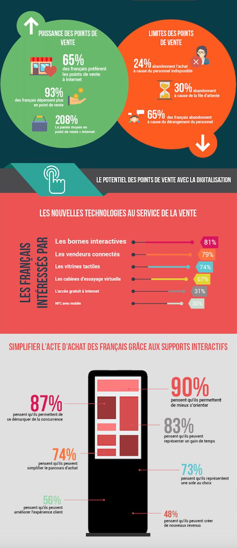 infographie-digitalisation-points-de-vente