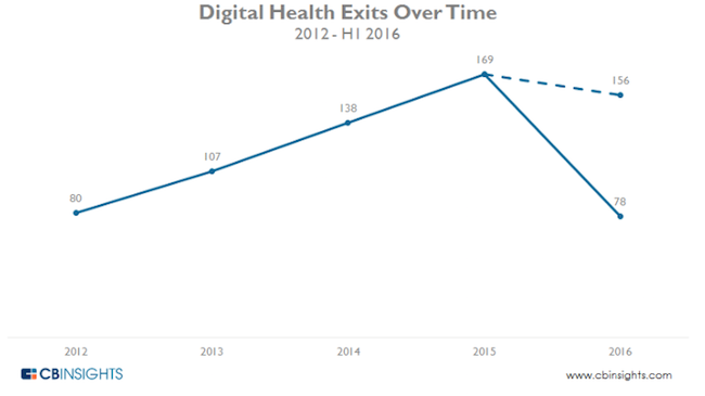 cb-insights-health-exits-2016