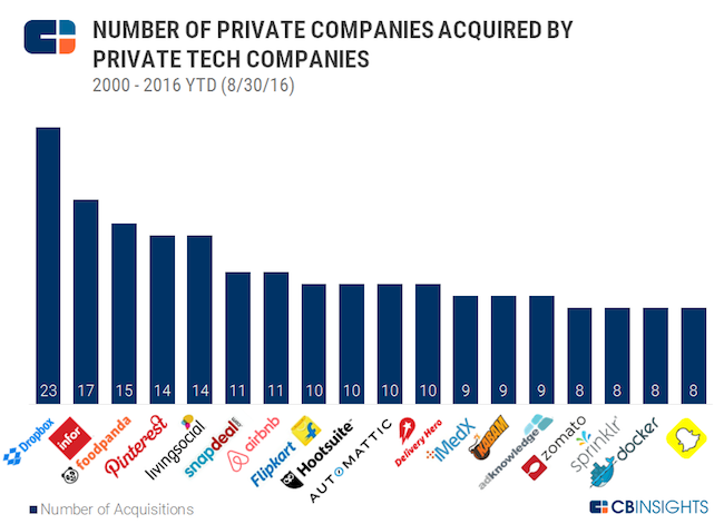 cbinsights-startup-acquisitions