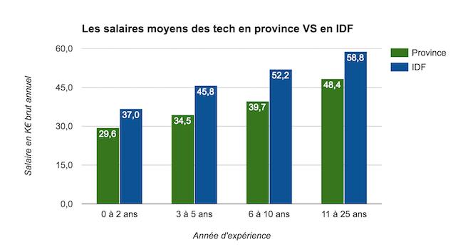 jobprod-salaires-moyens-province-idf