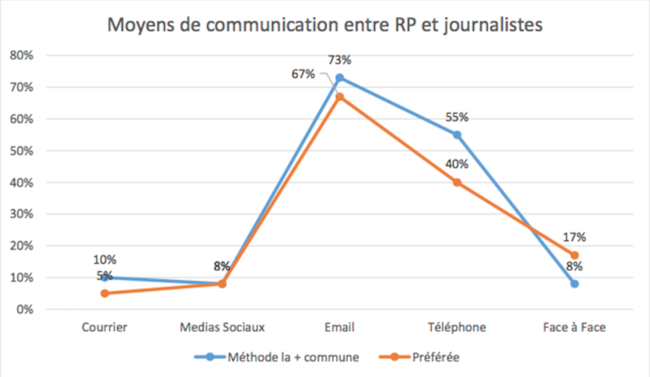 journalistes-social-media-cision-2016-1