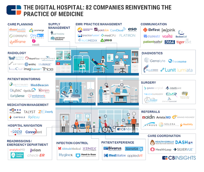digital-health-entreprises-cb-insights-2016