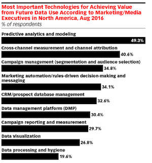 emarketer-etude-data-2016