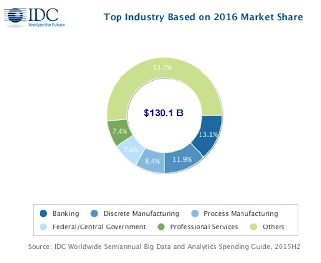 idc-big-data-2016