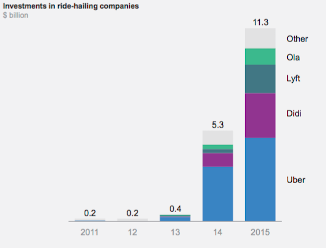 mckinsey-bloomberg-mobility-2016-3