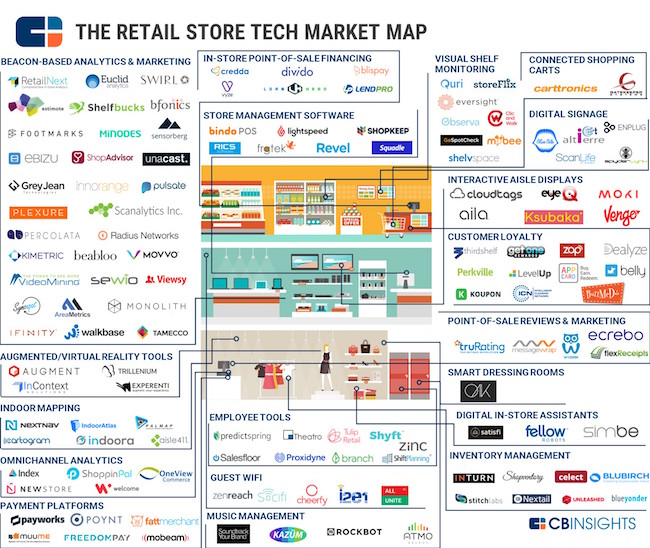 retail-store-tech-market-cbinsights