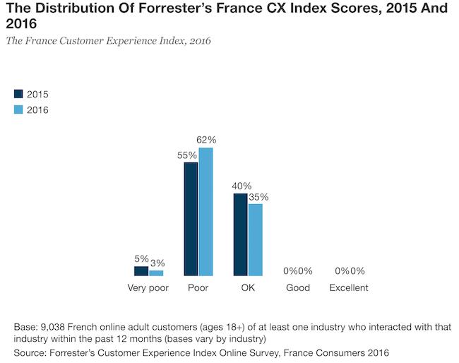 forrester-cx-index-france-2016