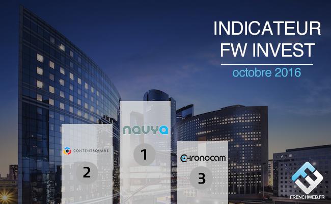 Photo de [FW Invest] Avec 220 millions d'euros levés dans la Tech, le transport et les Fintech sont les secteurs stars en octobre