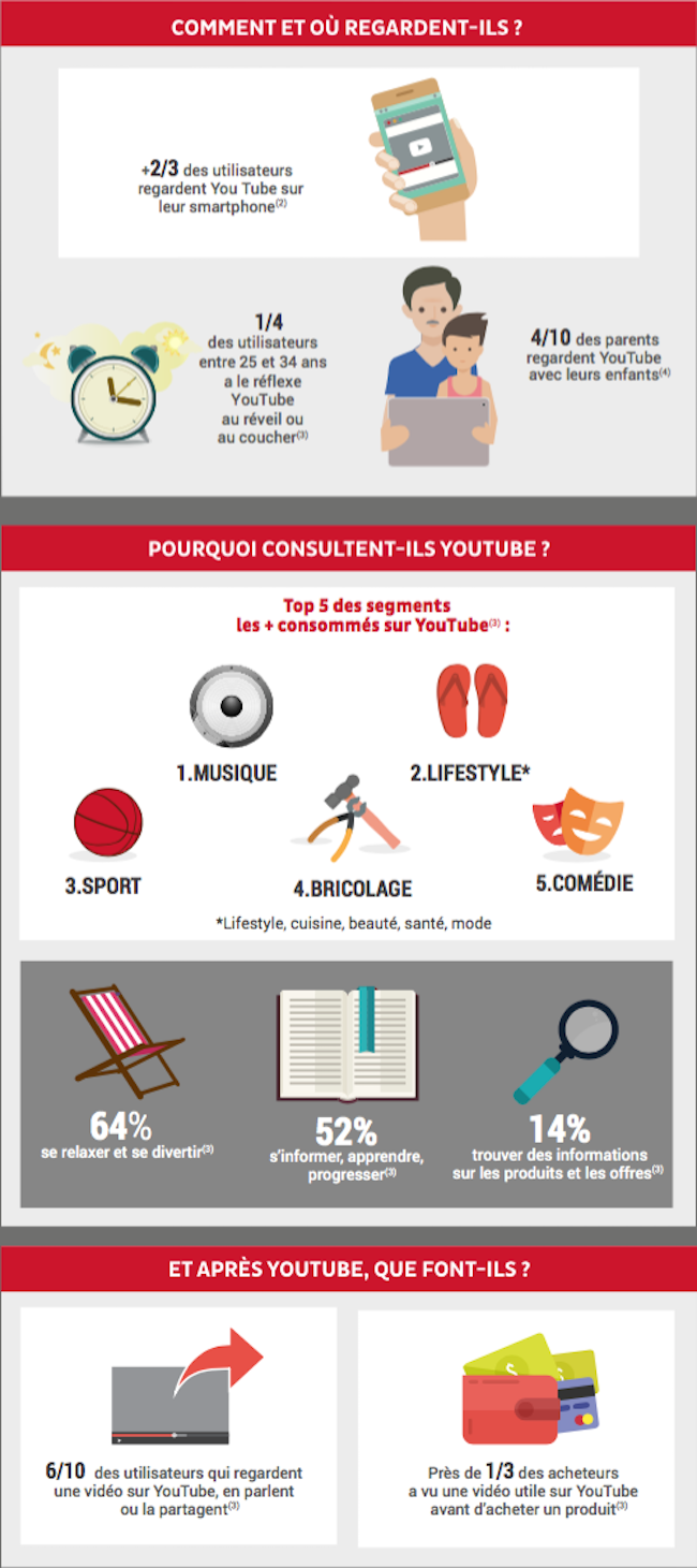 youtube-infographie-utilisateurs-france