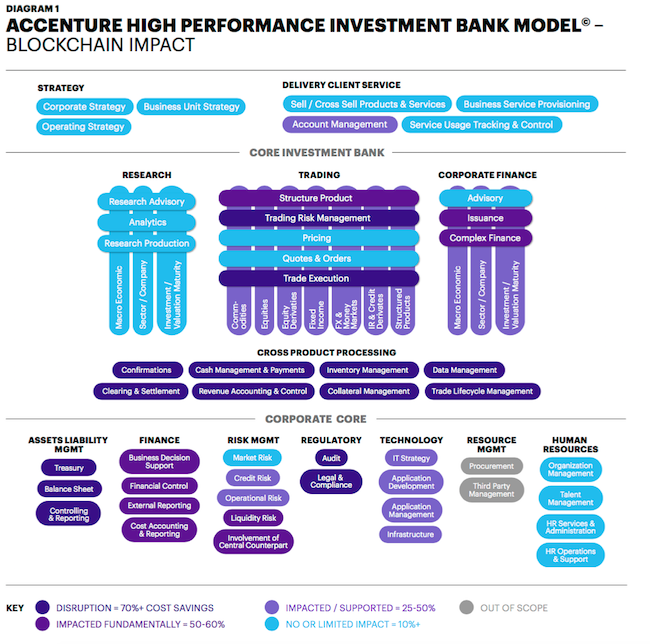 accenture-blockchain-investment-banks-2017