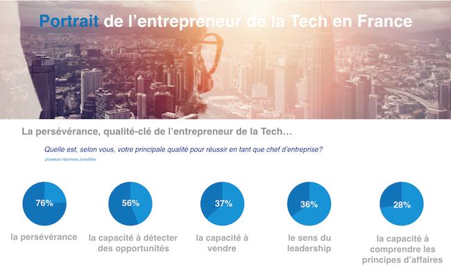 etude-enrepreneurs-frenchweb-janv2017-1