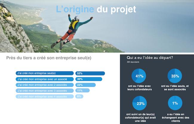 etude-entrepreneurs-frenchweb-janv2017-3