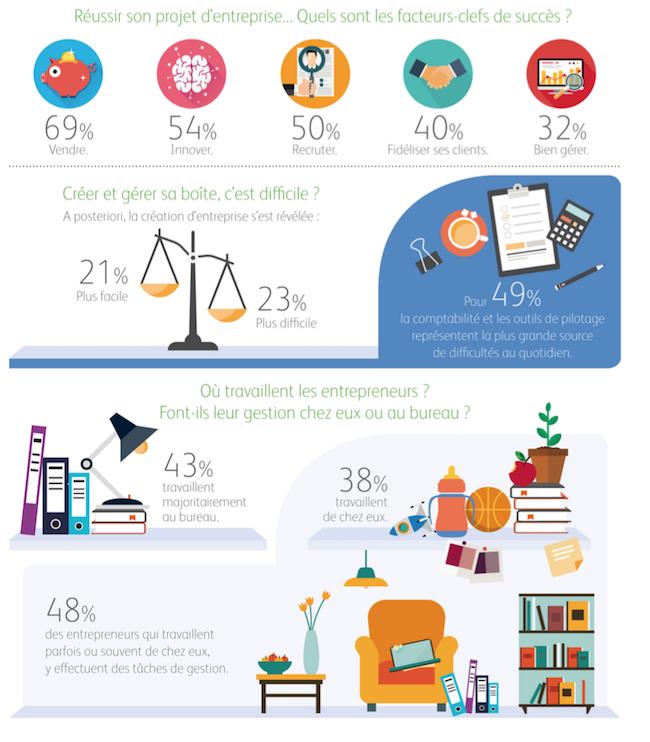 intuit-infographie-entrepreneurs-gestion-janv2017