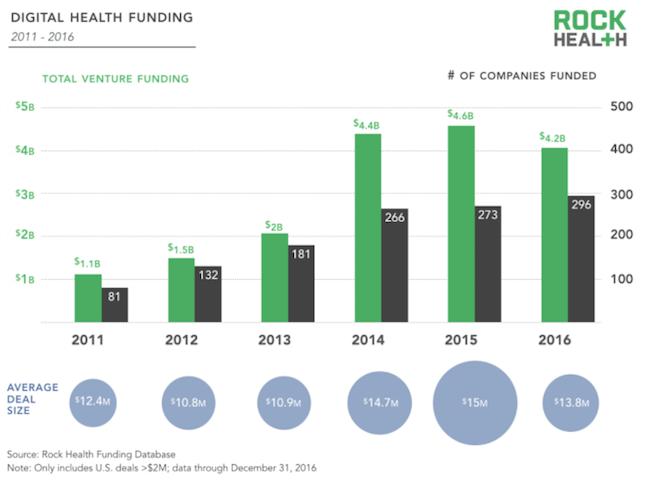 rock-health-digital-health-2016-1