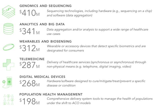 rock-health-digital-health-2016-3