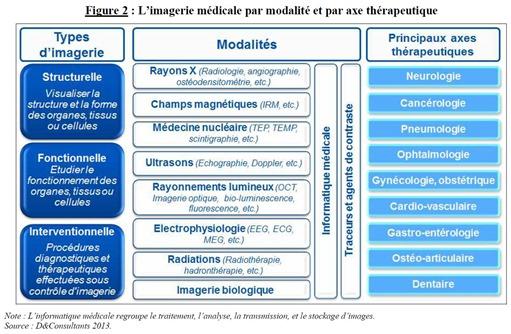 Imagerie-Medicale-Segmentation