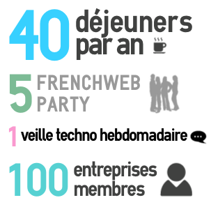 Infographie club