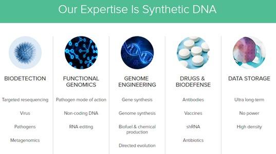 Twist-Bioscience-expertises