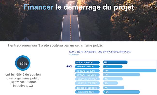 etude-entrepreneurs-frenchweb-janv2017-5