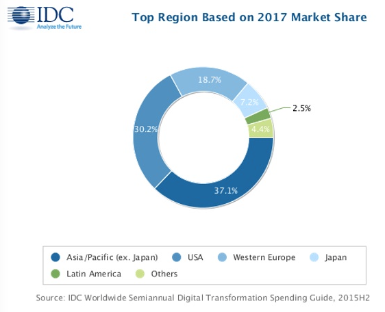 idc-worldwide-transformation-spending-guide-201702