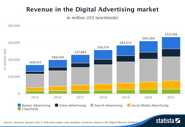 statista-outlook-revenue-in-the-digital-advertising-market-worldwide