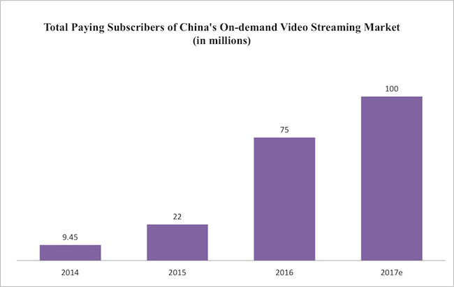 totoalpayingsubscribersofchinasvideostreamingmarket