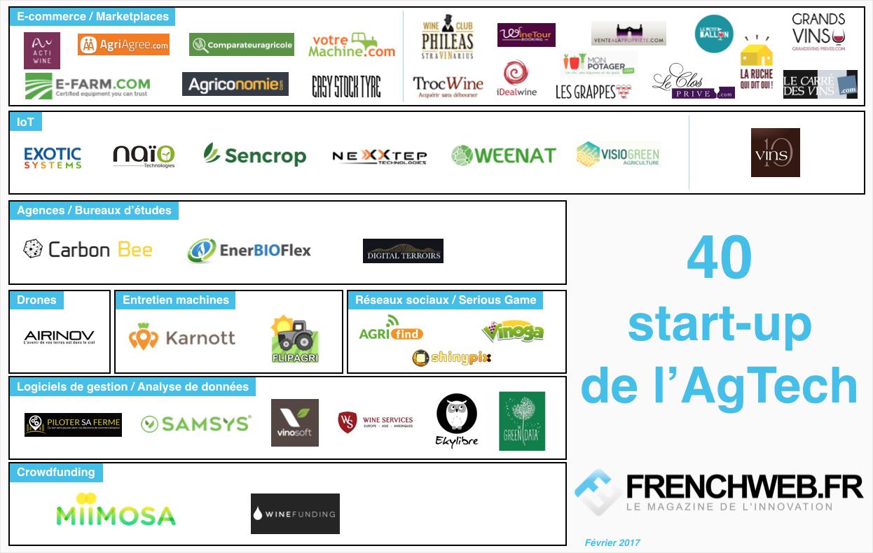 agtech-landscape-frenchweb-201702-v4