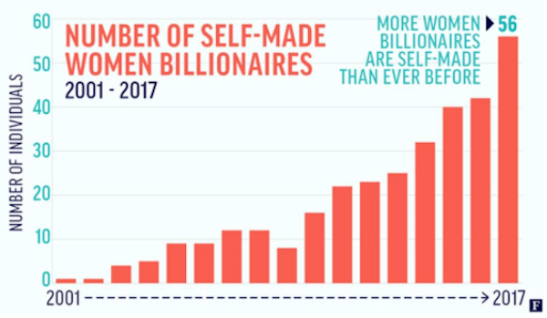 forbes-self-made-woman-billionaire-201703-1