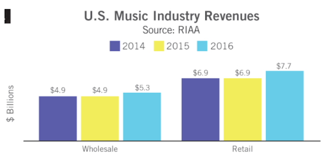 riaa-music-industrie-2016