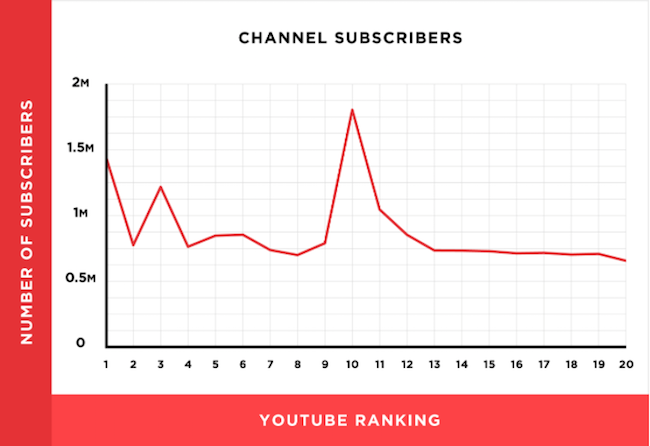 youtube-ranking-etude-backlinko