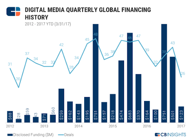 cb-insights-201704-digital-media-investments