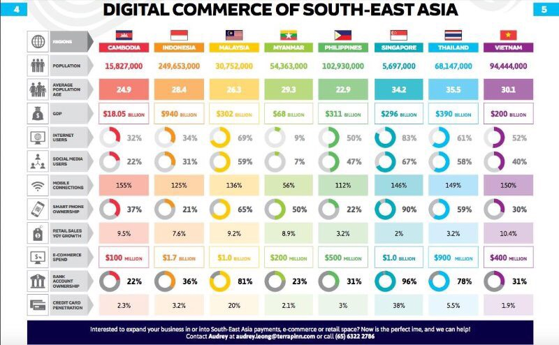 digital-commerce-south-east-asia-terrapinn
