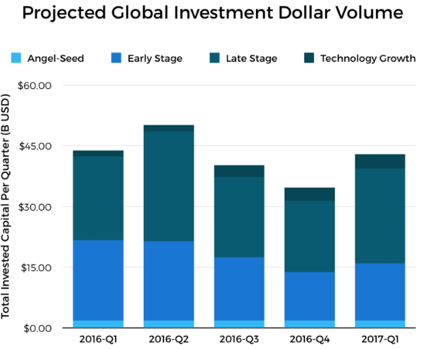 dollar-investi-capital-risque-crunchbase