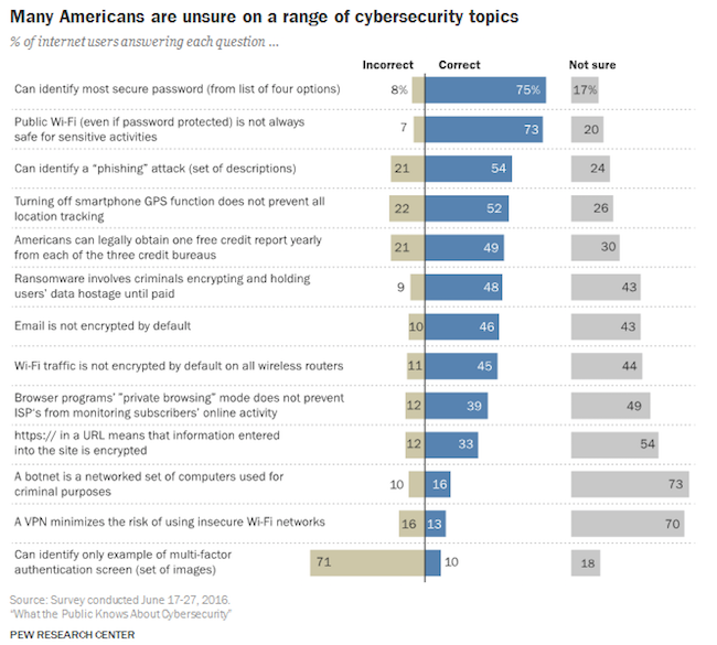 pew-research-center-america-cybersecurity-201703