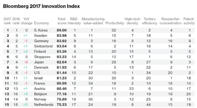 bloomberg-economy-index-2017-top-15