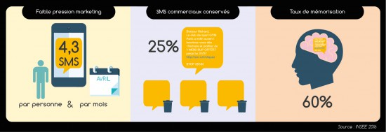 chiffres-cles-SMS-marketing