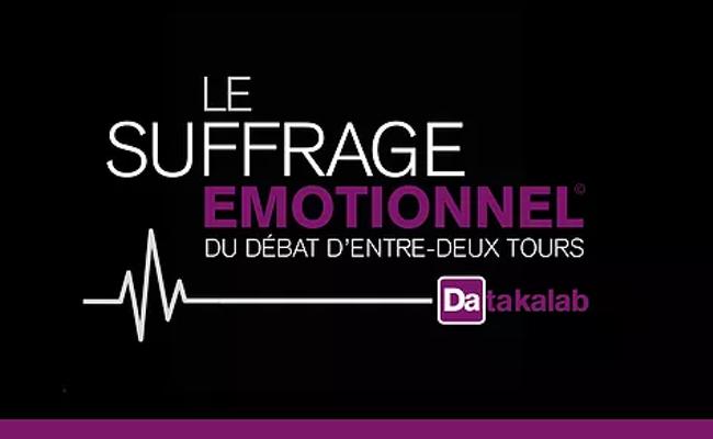 Photo de Datakalab renouvelle son Suffrage Émotionnel pour analyser le ressenti des Français face aux candidats à la présidentielle lors du débat télévisé du 3 Mai