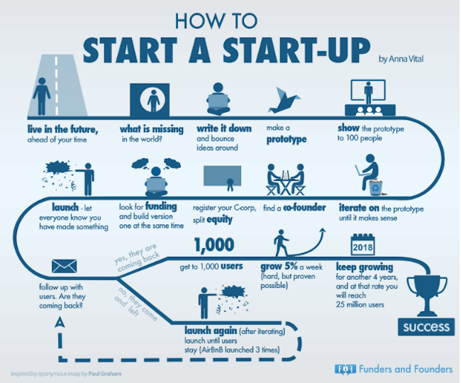 funders-founders-startup