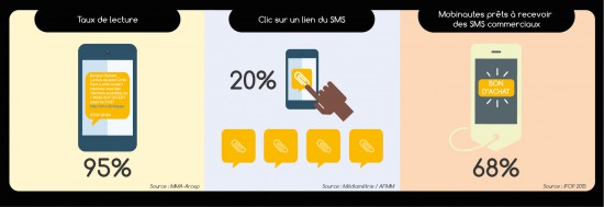 les-chiffres-cles-SMS-marketing