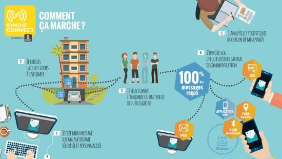 smart-service-connect-syndic-connect-fonctionnement