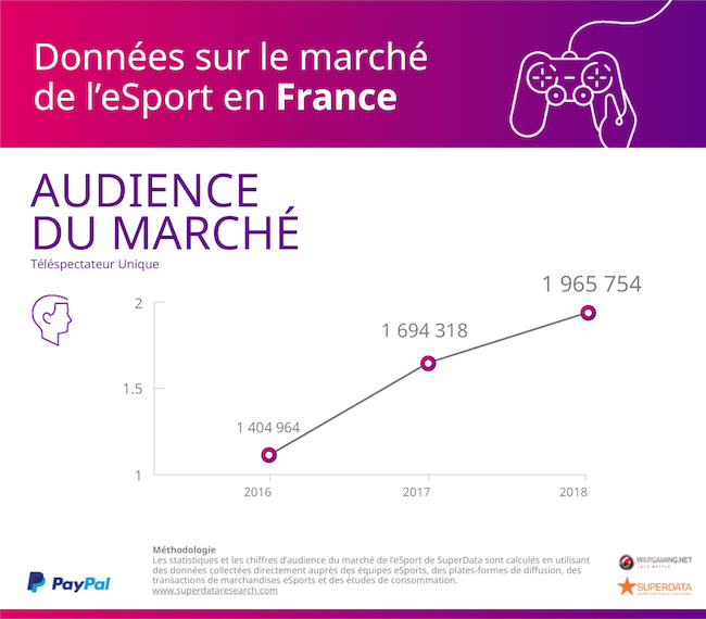 superdata-paypal-esport-audience-france-201705