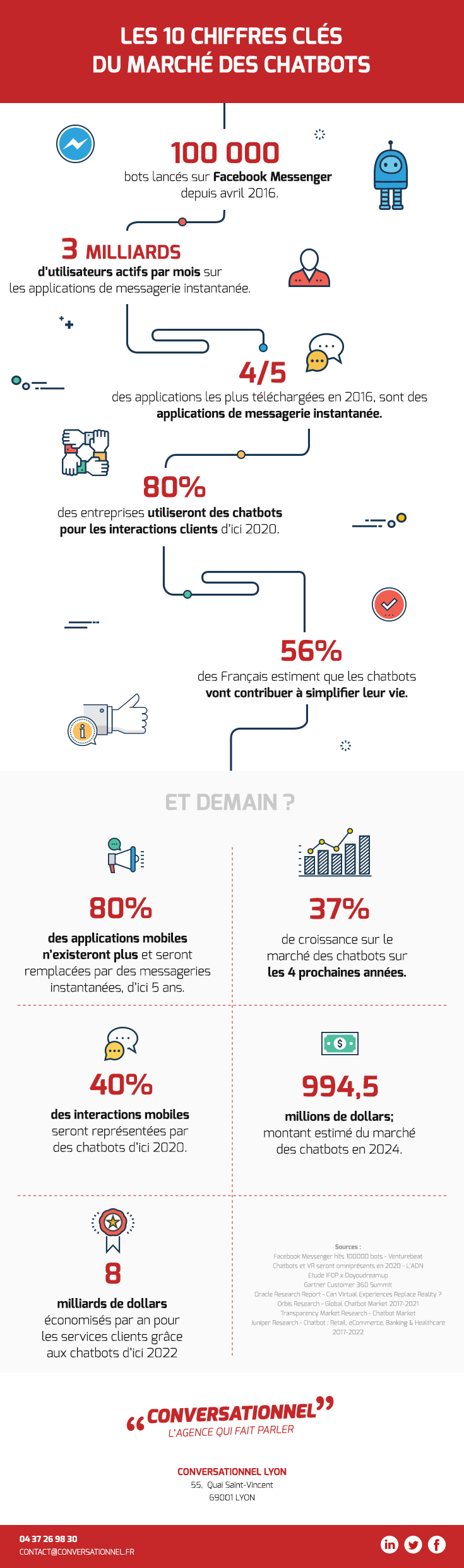 Infographie-chatbot-conversationnel