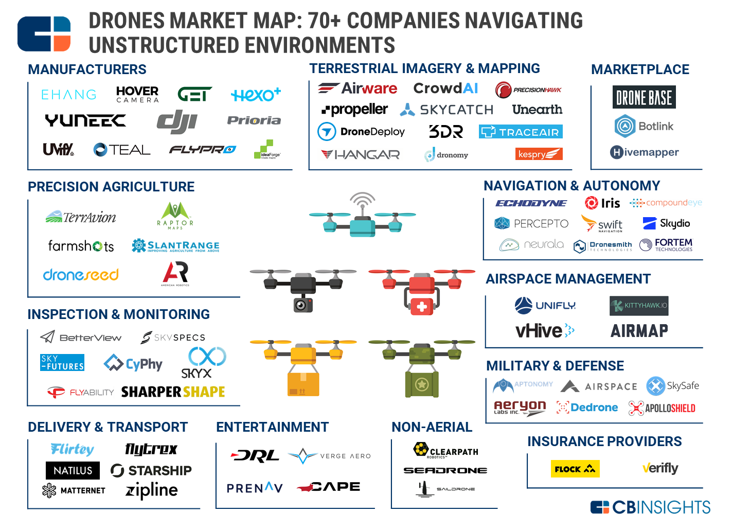 drones-market-map-hi-res-cbinsights-201706