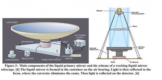 De l astronomie l entrepreneuriat grands t lescopes for Miroir des limbes