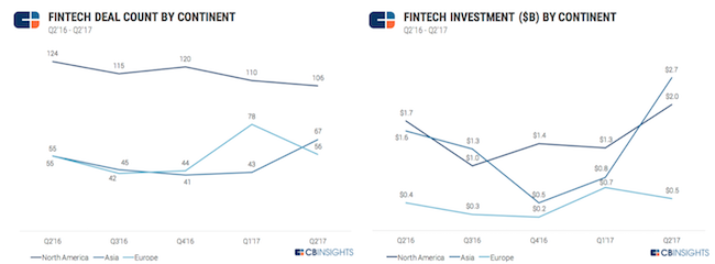 cb-insights-fintech-2017q2-2