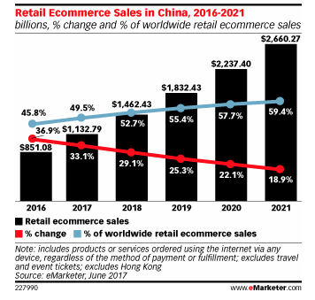 emarketer-depenses-mobiles-chine-201707