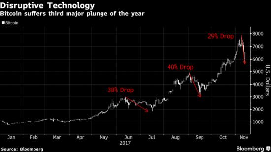 devrais-je investir dans bitcoin avant le fork de segwit2x?