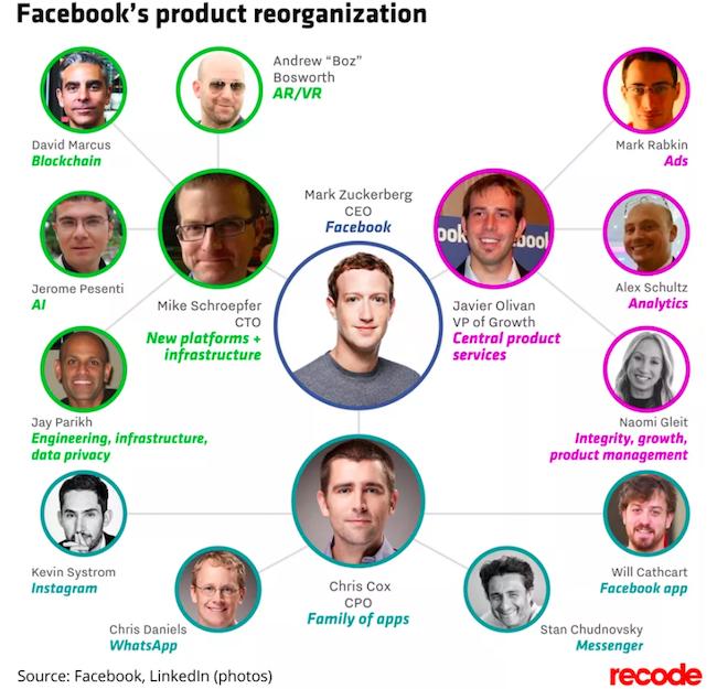 Facebook modifie son organisation en profondeur et s'ouvre au blockchain